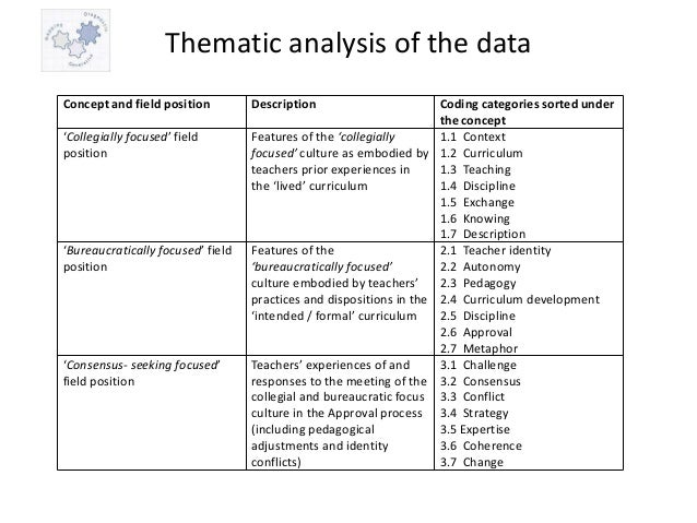 thematic evaluation composition characterization and even examples