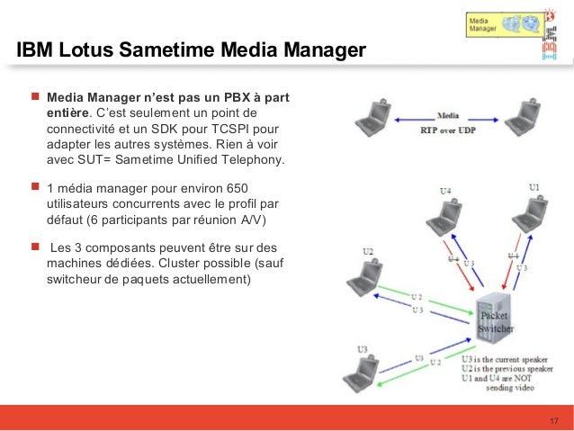 IBM Lotus Sametime Media Manager  Media Manager n'est pas un PBX à part entière. C'est seulement un point de connectivité...