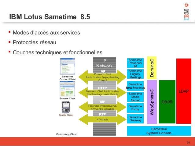 IBM Lotus Sametime 8.5  Modes d'accès aux services  Protocoles réseau  Couches techniques et fonctionnelles 25 Sametime...