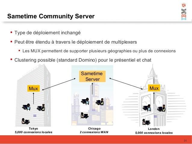 Sametime Server Chicago 2 connexions WAN Mux London 5,000 connexions locales Mux Tokyo 5,000 connexions locales Sametime C...