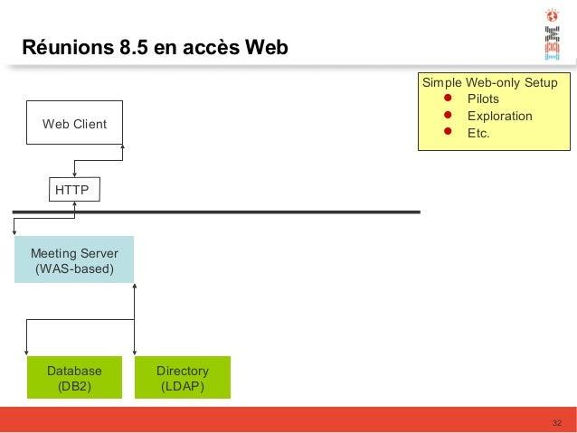 Réunions 8.5 en accès Web Meeting Server (WAS-based) Database (DB2) Directory (LDAP) Web Client HTTP Simple Web-only Setup...