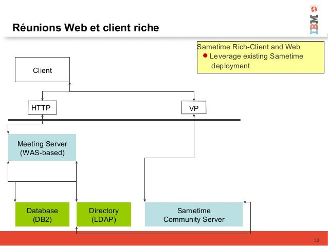 Meeting Server (WAS-based) Database (DB2) Directory (LDAP) Sametime Community Server Client HTTP VP Sametime Rich-Client a...