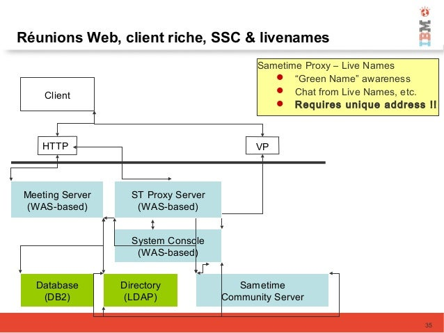 Meeting Server (WAS-based) Database (DB2) Directory (LDAP) Sametime Community Server System Console (WAS-based) Client HTT...