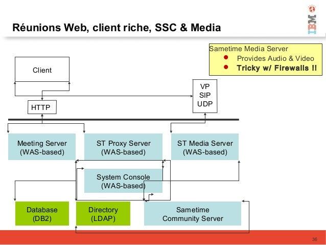 Meeting Server (WAS-based) Database (DB2) Directory (LDAP) Sametime Community Server ST Proxy Server (WAS-based) ST Media ...