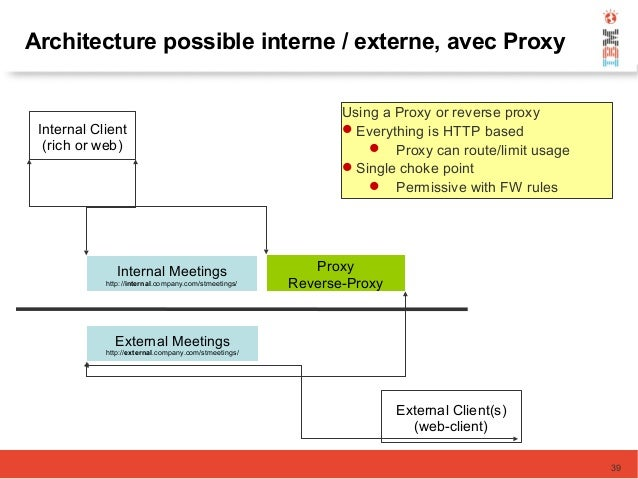 Architecture possible interne / externe, avec Proxy Internal Meetings http://internal.company.com/stmeetings/ Internal Cli...