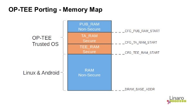 OP-TEE Porting - Memory Map
