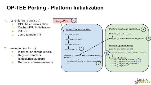 OP-TEE Porting - Platform Initialization  1. tz_sinit (tz_sinit.S )  a. CPU basic initialization  b. Cache/MMU Initializat...