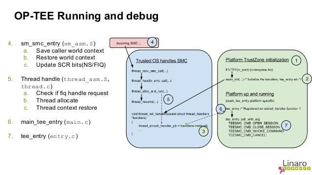 OP-TEE Running and debug  4. sm_smc_entry (sm_asm.S)  a. Save caller world context  b. Restore world context  c. Update SC...