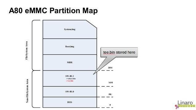A80 eMMC Partition Map