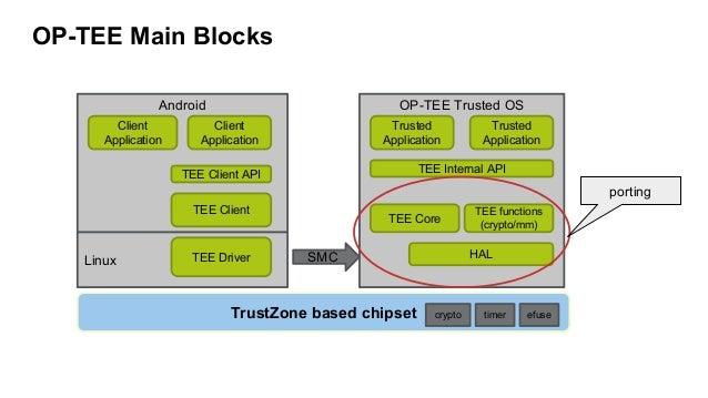 OP-TEE Trusted OS  OP-TEE Main Blocks  Linux  Android  TEE Client API  TEE Client  TEE Driver  Client  Application  Client...