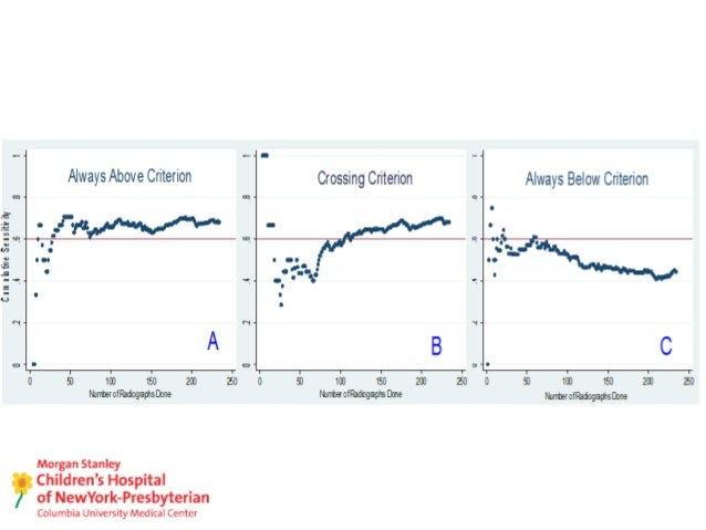 Learning Curves in Medical Education