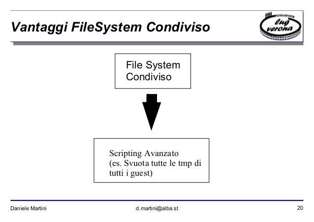 20Daniele Martini d.martini@alba.st Vantaggi FileSystem Condiviso File System Condiviso Scripting Avanzato (es. Svuota tut...
