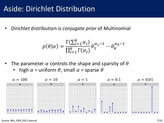 how to understand latent dirichlet allocation