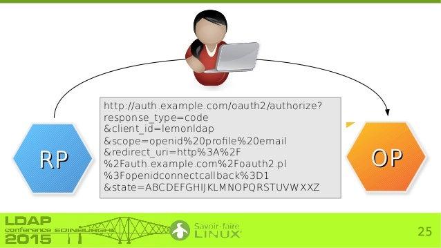 LDAPCon 2015] The OpenID Connect Protocol