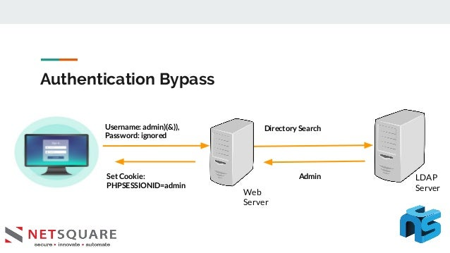 Authentication Bypass Username: admin)(&)), Password: ignored Web Server LDAP Server Directory Search AdminSet Cookie: PHP...