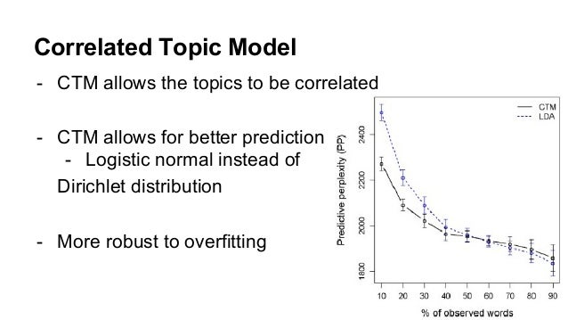 Correlated Topic Model - CTM allows the topics to be correlated - CTM allows for better prediction - Logistic normal inste...