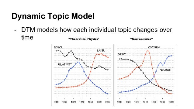 Dynamic Topic Model - DTM models how each individual topic changes over time