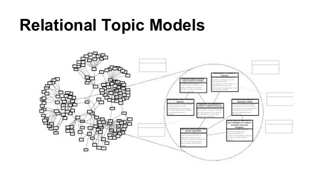 Relational Topic Models