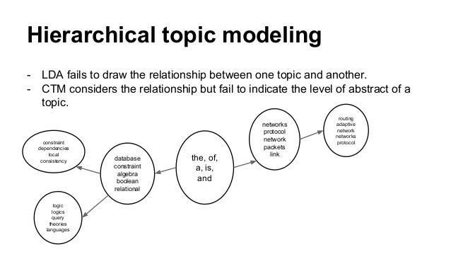 Hierarchical topic modeling - LDA fails to draw the relationship between one topic and another. - CTM considers the relati...