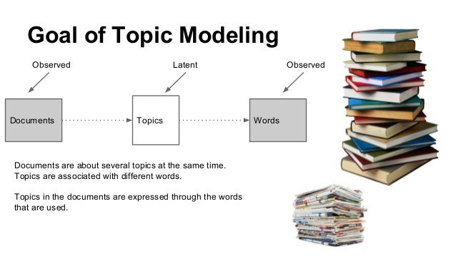 Topic Modeling for Learning Analytics Researchers LAK15 Tutorial Slide 15
