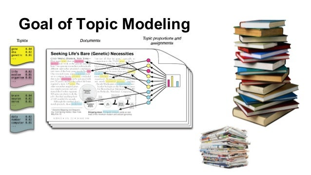 Goal of Topic Modeling