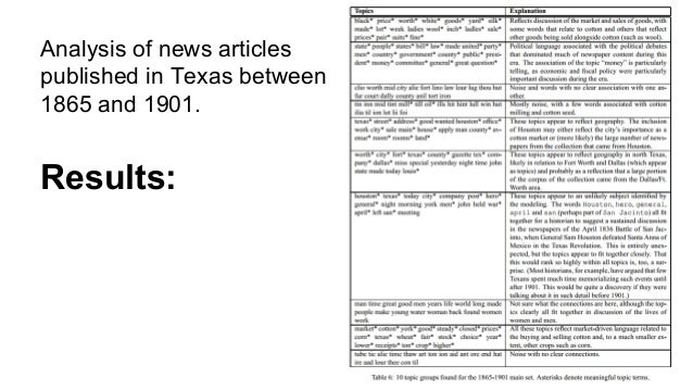 Results: Analysis of news articles published in Texas between 1865 and 1901.
