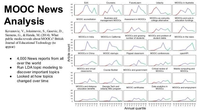 MOOC News Analysis Kovanovic, V., Joksimovic, S., Gasevic, D., Siemens, G., & Hatala, M. (2014). What public media reveals...