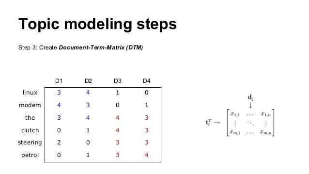 Topic modeling steps Step 3: Create Document-Term-Matrix (DTM) D1 D2 D3 D4 linux 3 4 1 0 modem 4 3 0 1 the 3 4 4 3 clutch ...