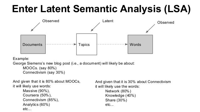 Enter Latent Semantic Analysis (LSA) Documents WordsTopics Example: George Siemens's new blog post (i.e., a document) will...