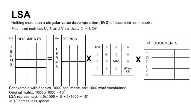 LSA Nothing more than a singular value decomposition (SVD) of document-term matrix: Find three matrices U, Σ and V so that...