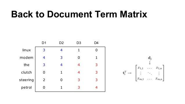 Back to Document Term Matrix D1 D2 D3 D4 linux 3 4 1 0 modem 4 3 0 1 the 3 4 4 3 clutch 0 1 4 3 steering 2 0 3 3 petrol 0 ...