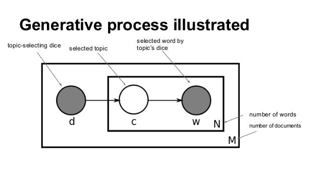Generative process illustrated number of documents number of words topic-selecting dice selected topic selected word by to...