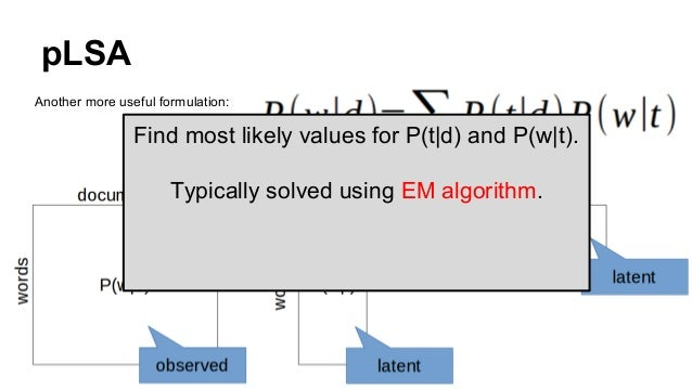 pLSA Another more useful formulation: Find most likely values for P(t d) and P(w t). Typically solved using EM algorithm.