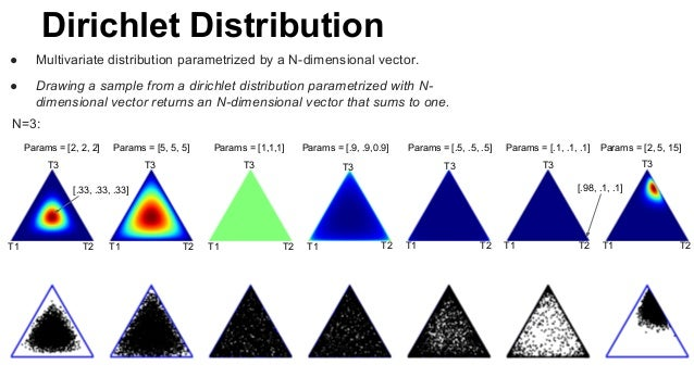 Dirichlet Distribution ● Multivariate distribution parametrized by a N-dimensional vector. ● Drawing a sample from a diric...