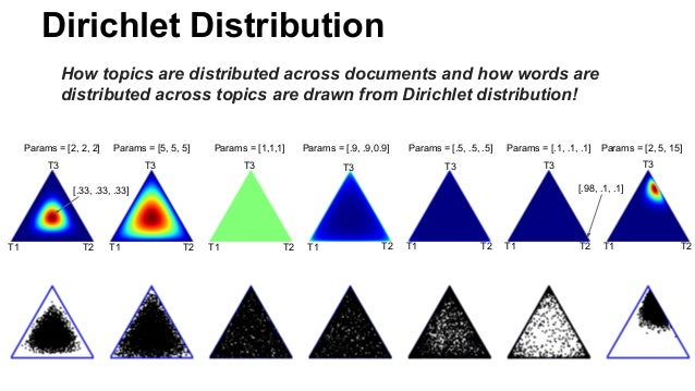 Dirichlet Distribution How topics are distributed across documents and how words are distributed across topics are drawn f...