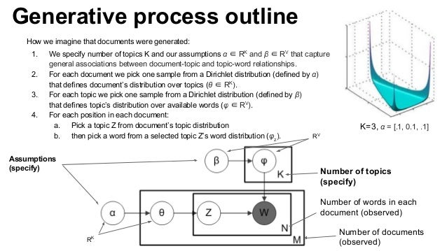 Generative process outline How we imagine that documents were generated: 1. We specify number of topics K and our assumpti...