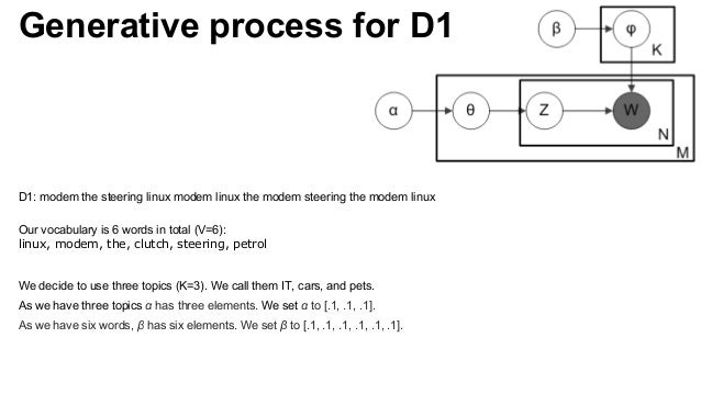 D1: modem the steering linux modem linux the modem steering the modem linux Our vocabulary is 6 words in total (V=6): linu...
