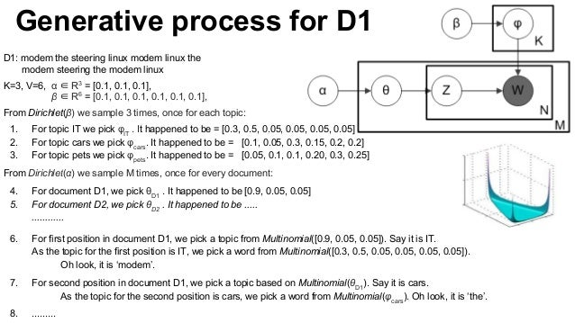 D1: modem the steering linux modem linux the modem steering the modem linux K=3, V=6, α ∈ R3 = [0.1, 0.1, 0.1], β ∈ R6 = [...