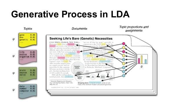 Generative Process in LDA φ φ φ φ θ
