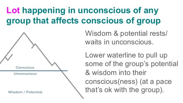 Step 1. Discuss: a.What are some things that are in the group's conscious? b.What are some things that are in the group'...