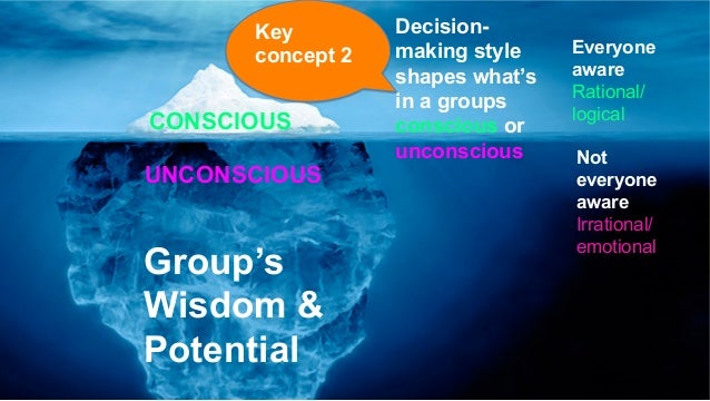 CONSCIOUS UNCONSCIOUS Decision-making (& discussion) style shapes what's in a groups conscious or unconscious  Key concep...