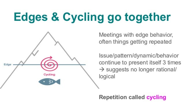 Edges & Cycling go together Cycling flags a critical/difficult issue connected to emotional from below waterline Far deepe...