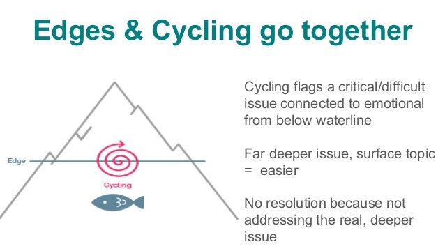Edges & Cycling are diagnostic tools   Begin to recognise & count issue/pattern/ dynamic/behavior cycling Each time cycl...