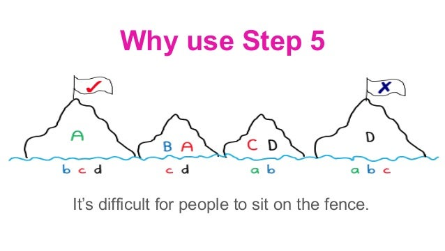 Why use Step 5 A lot of conflict resolution encourages people to empathise (try to see the other side). Deep Democracy is ...