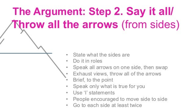 The Argument: Step 3. Own the grain of truth/insight that hit home Invite people to: • Take a moment to identify an insig...