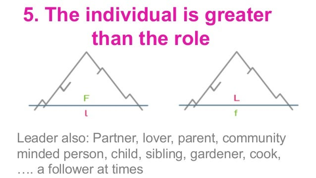 6. Role fluidity People tend to get stuck in roles. Greater roles become stuck = é projection takes place é the group get...
