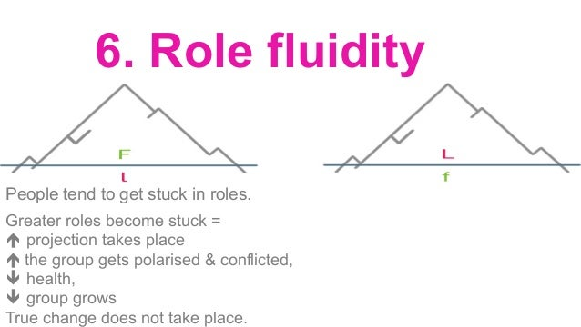 Making safe to say what needs to be said à water line drops, é role fluidity and can start dealing with i.e. role of leade...