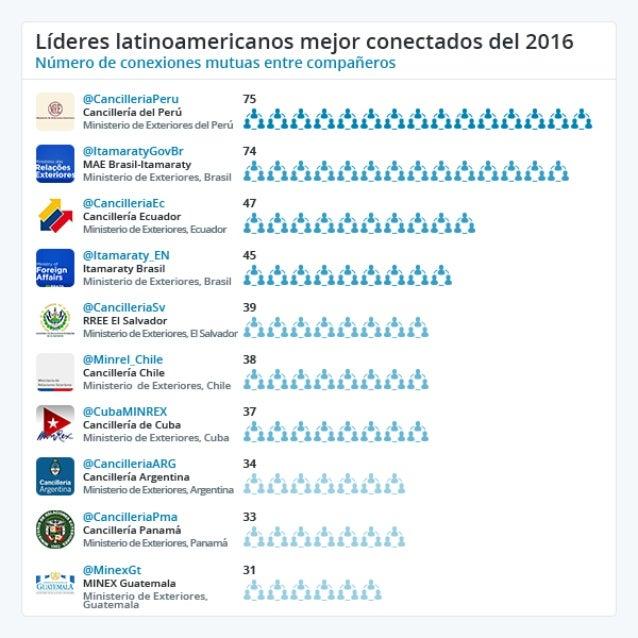 Infografía Twiplomacy 2016 - Líderes latinoamericanos mejor conectados del 2016.