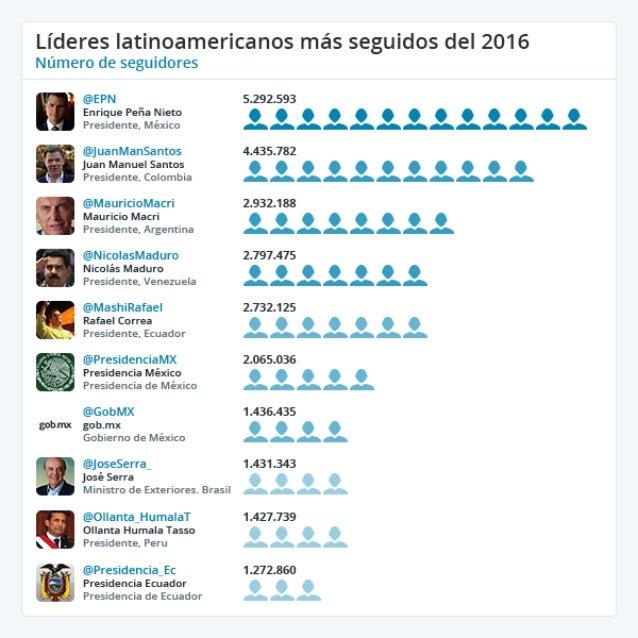Infografía Twiplomacy 2016- Líderes latinoamericanos más seguidos del 2016.