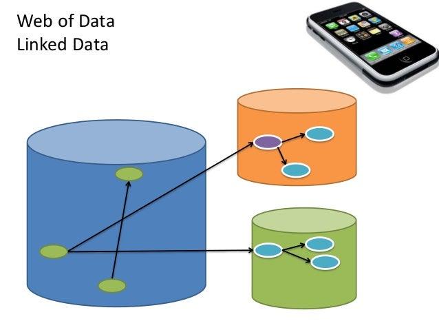 Web of Data Linked Data